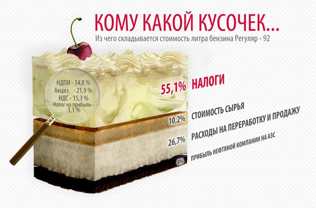 tortik