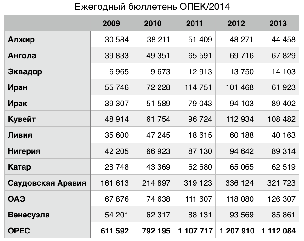 OPEC 2014