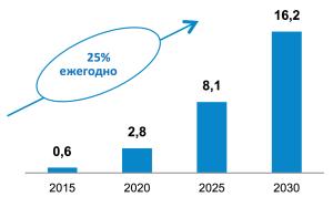 Прогноз мирового спроса на СПГ как бункерное топливо, млн т. Источник: DNV GL