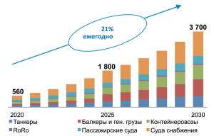 Прогноз развития газотопливного флота, шт. Источник: DNV GL