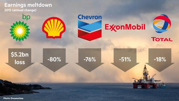 Падение доходов крупнейших мировых нефтегазовых компаний