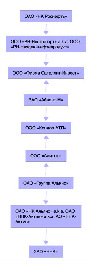 Роснефть-ННК