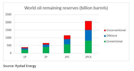 OilReserves