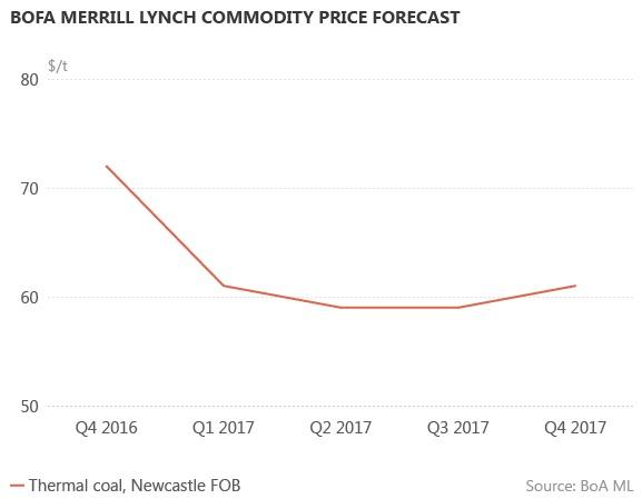 Прогноз сырьевых цен от BOFA Merrill Lynch (энергетический уголь)