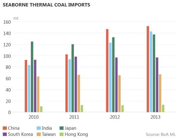 Импорт доставляемого по морю энергетического угля