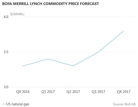 Прогноз сырьевых цен от BOFA Merrill Lynch (американский природный газ)