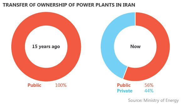 Передача прав собственности на электростанции в Иране