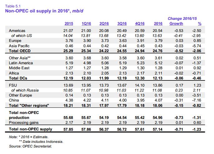 Мировой рынок нефти: 2016 год в цифрах