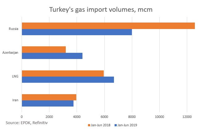 http://neftianka.ru/wp-content/uploads/2019/09/Turkeys-gas-imports.jpg